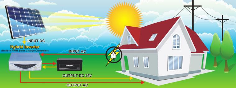 Solar Home System Hybrid Inverter